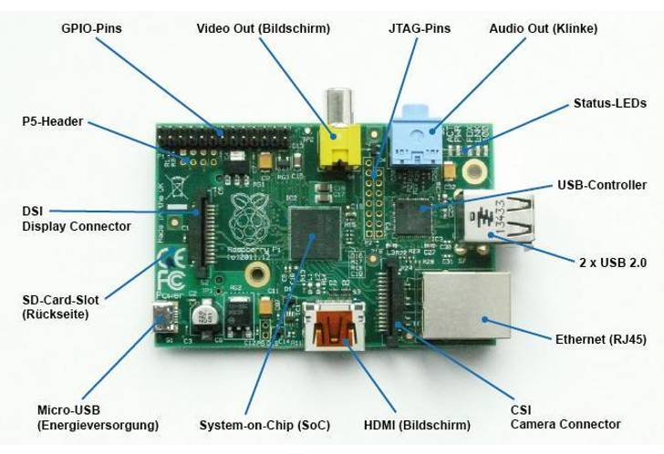 what-is-raspberry-pi-and-sense-hat